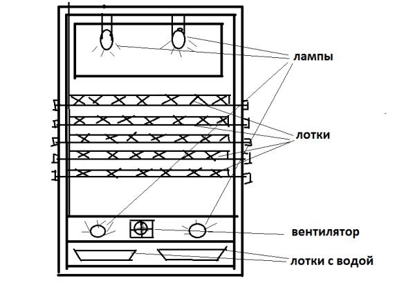 Инкубатор из б/у холодильника