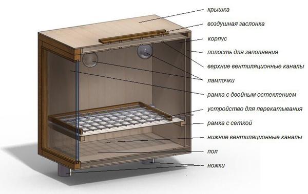 Требования, предъявляемые к инкубатору
